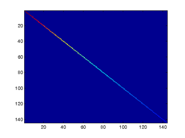 Covariance for PCA whitening with regularization